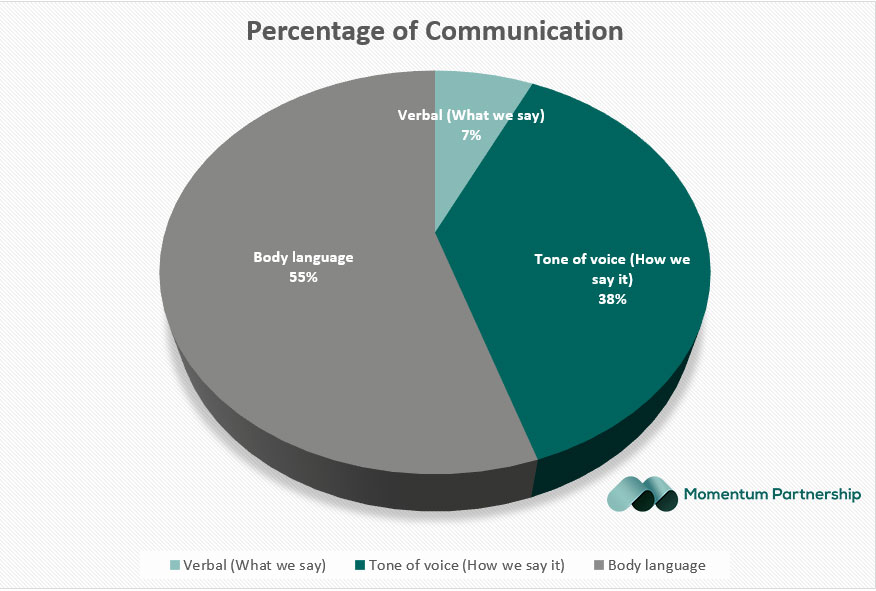 This is a pie chart showing us how bod language is seen.